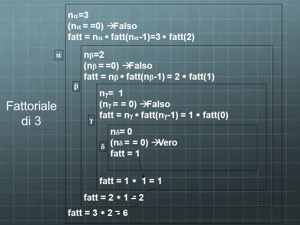 Fattoriale di 3 na=3 (na = =0) à Falso