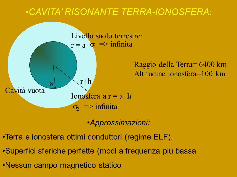 CAVITA' RISONANTE TERRA-IONOSFERA: