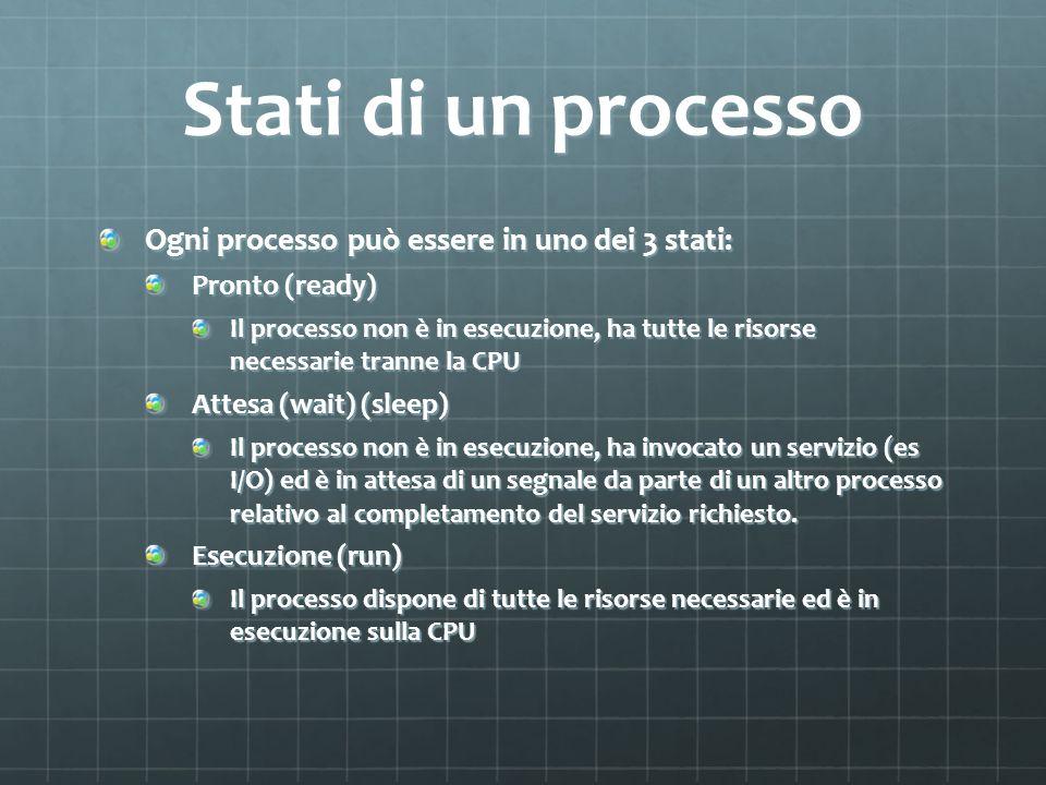 Stati di un processo Ogni processo può essere in uno dei 3 stati: