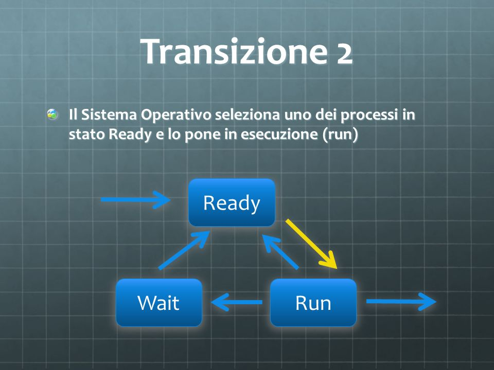 Transizione 2 Ready Wait Run