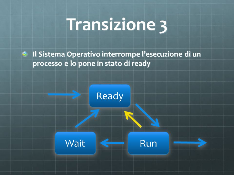 Transizione 3 Ready Wait Run