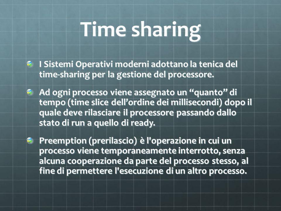 Time sharing I Sistemi Operativi moderni adottano la tenica del time-sharing per la gestione del processore.