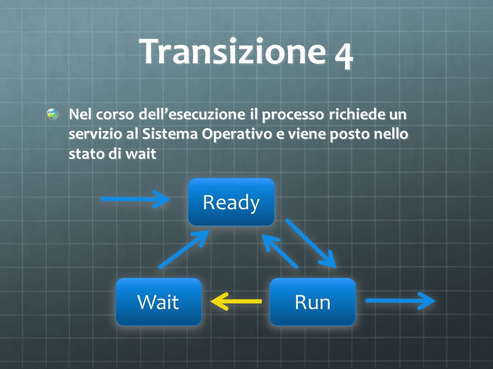 Transizione 4 Ready Wait Run