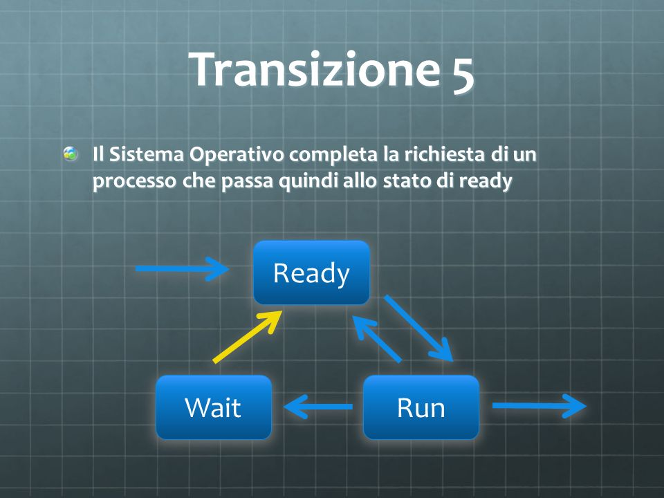 Transizione 5 Ready Wait Run
