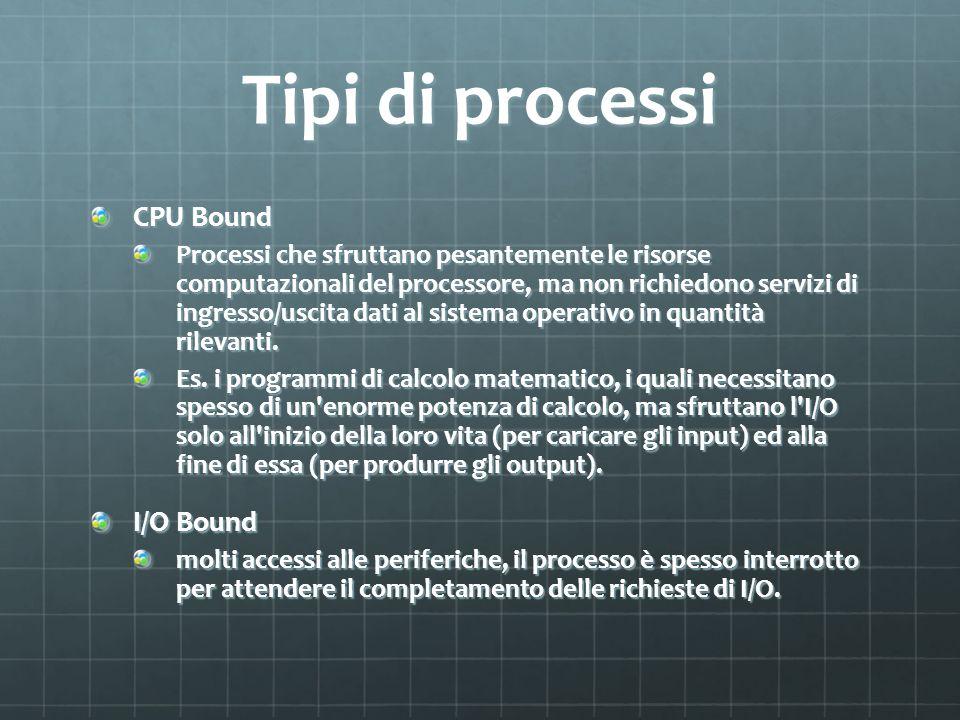 Tipi di processi CPU Bound I/O Bound