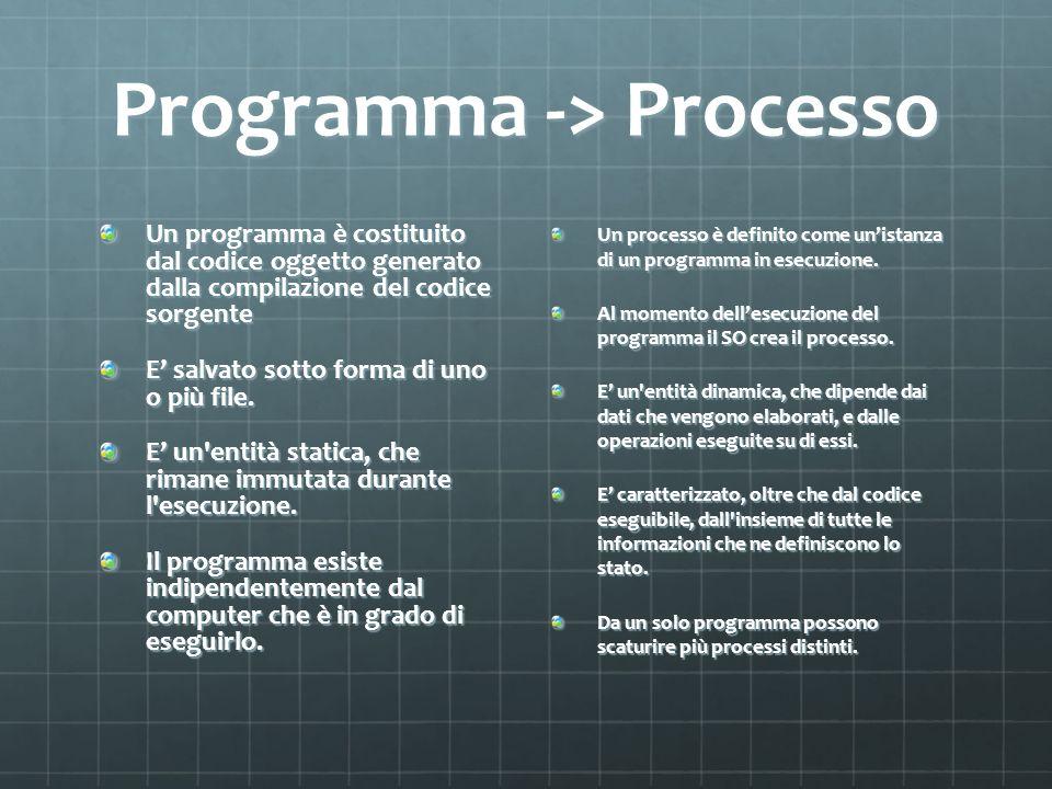 Programma -> Processo