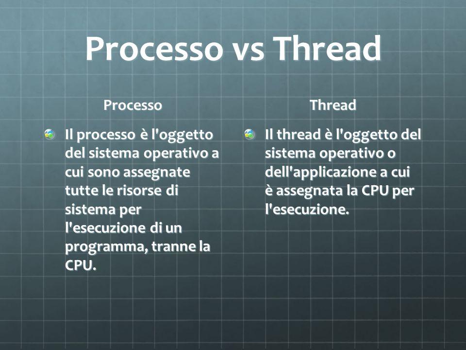 Processo vs Thread Processo Thread