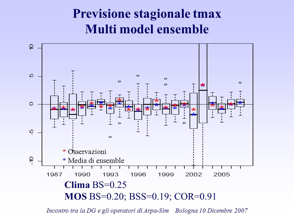 Previsione stagionale tmax Multi model ensemble