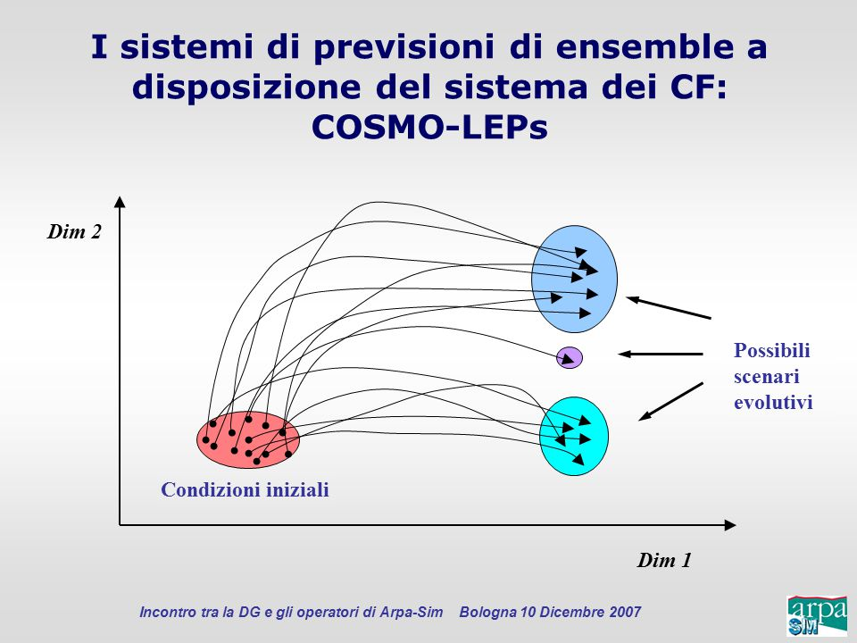I sistemi di previsioni di ensemble a disposizione del sistema dei CF: COSMO-LEPs