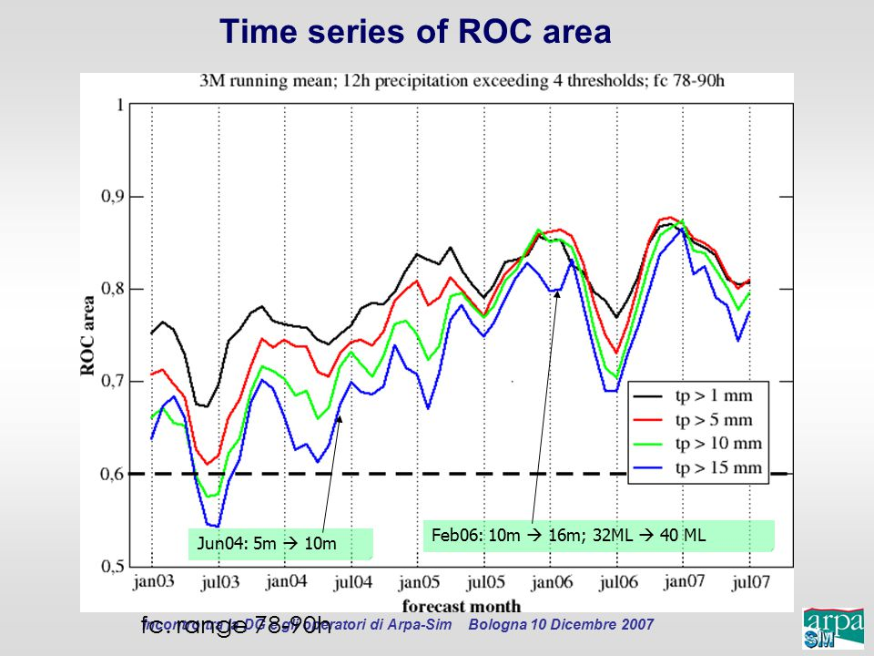 Time series of ROC area fc. range 78-90h