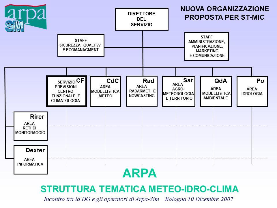 ARPA STRUTTURA TEMATICA METEO-IDRO-CLIMA