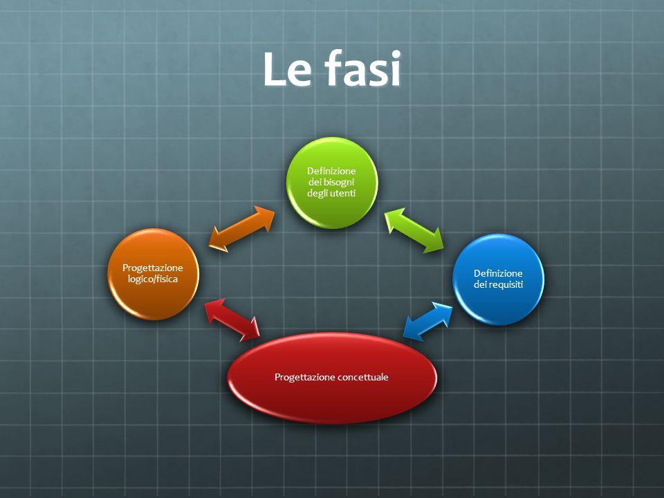 Le fasi Definizione dei bisogni degli utenti Definizione dei requisiti