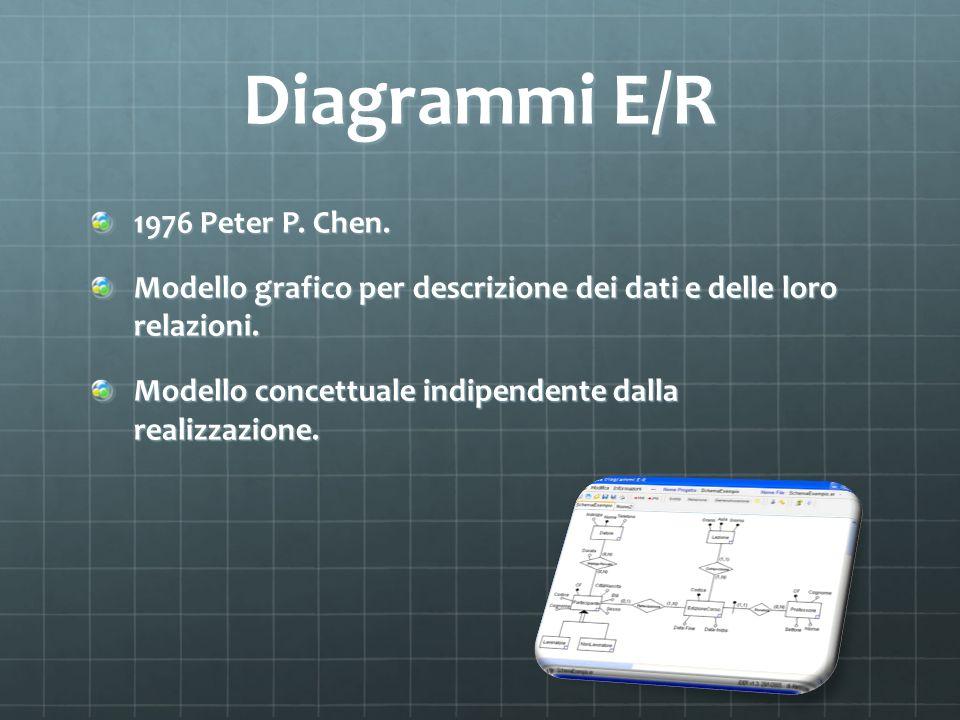 Diagrammi E/R 1976 Peter P. Chen.