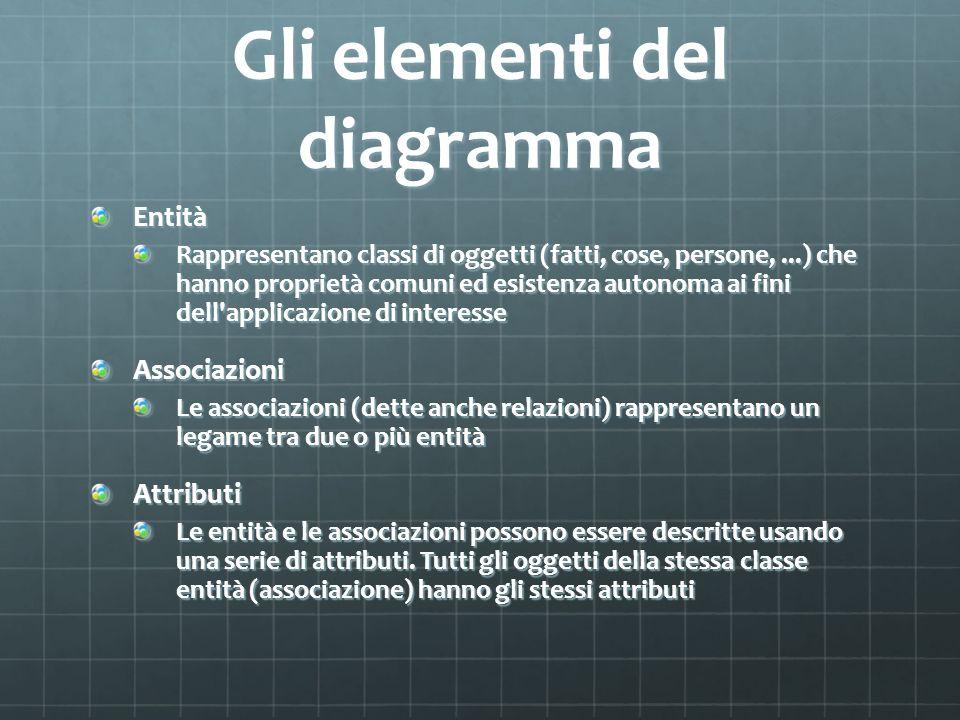 Gli elementi del diagramma