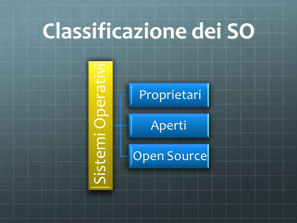 Classificazione dei SO