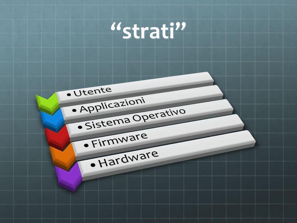 strati Utente Applicazioni Sistema Operativo Firmware Hardware