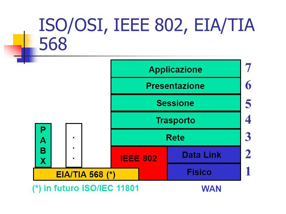 ISO/OSI, IEEE 802, EIA/TIA 568 7 6 5 4 3 2 1 Applicazione