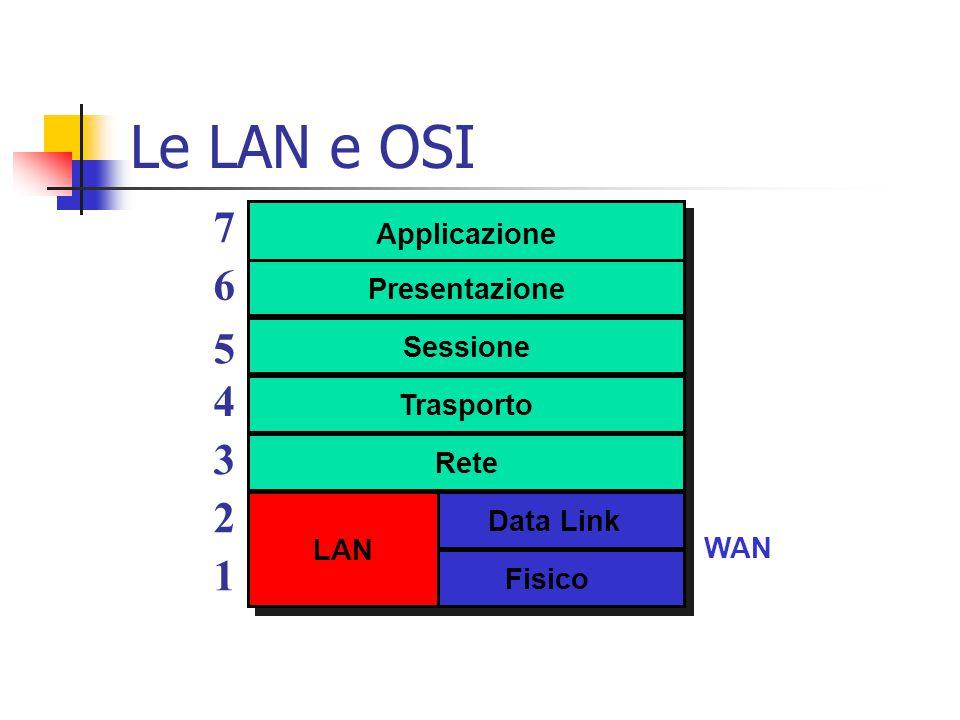 Le LAN e OSI 7 6 5 4 3 2 1 Applicazione Presentazione Sessione