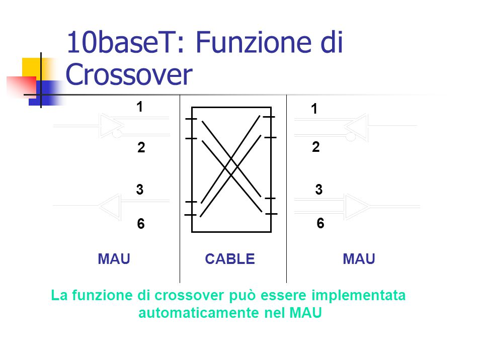 10baseT: Funzione di Crossover