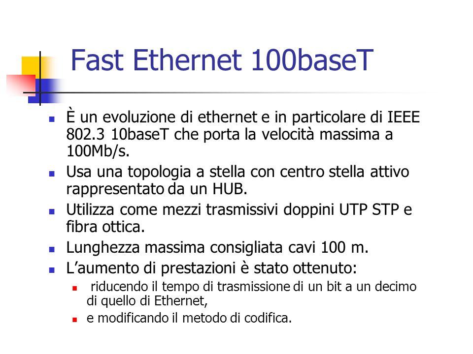 Fast Ethernet 100baseT È un evoluzione di ethernet e in particolare di IEEE 802.3 10baseT che porta la velocità massima a 100Mb/s.