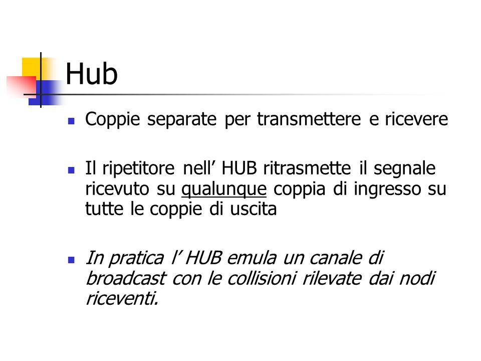 Hub Coppie separate per transmettere e ricevere
