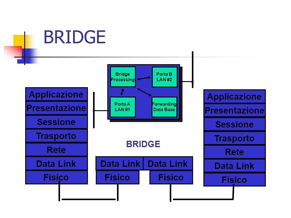 BRIDGE Applicazione Applicazione Presentazione Presentazione Sessione