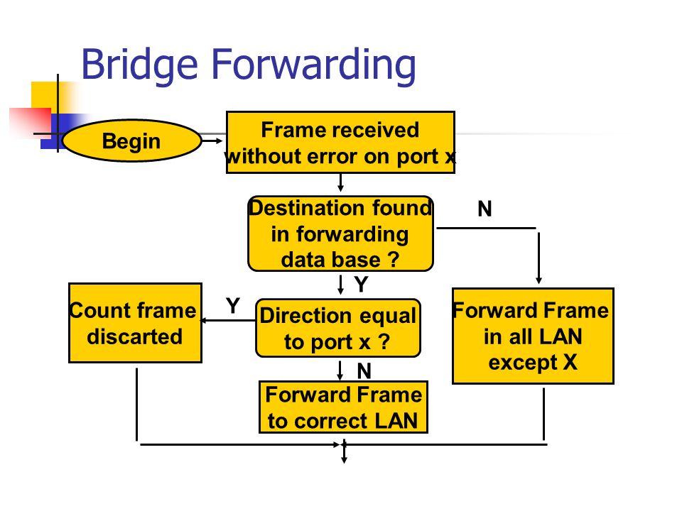 Bridge Forwarding Frame received Begin without error on port x