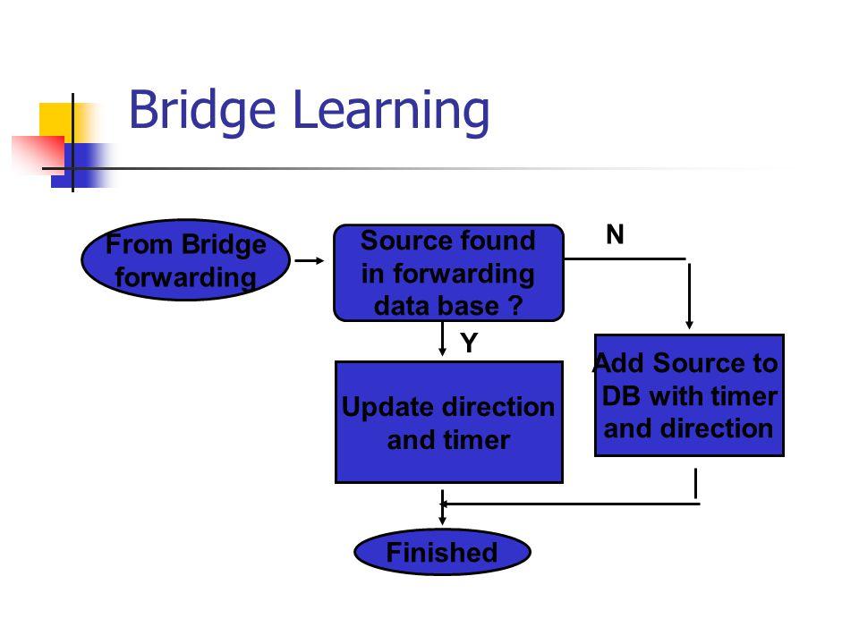Bridge Learning From Bridge forwarding N Source found in forwarding