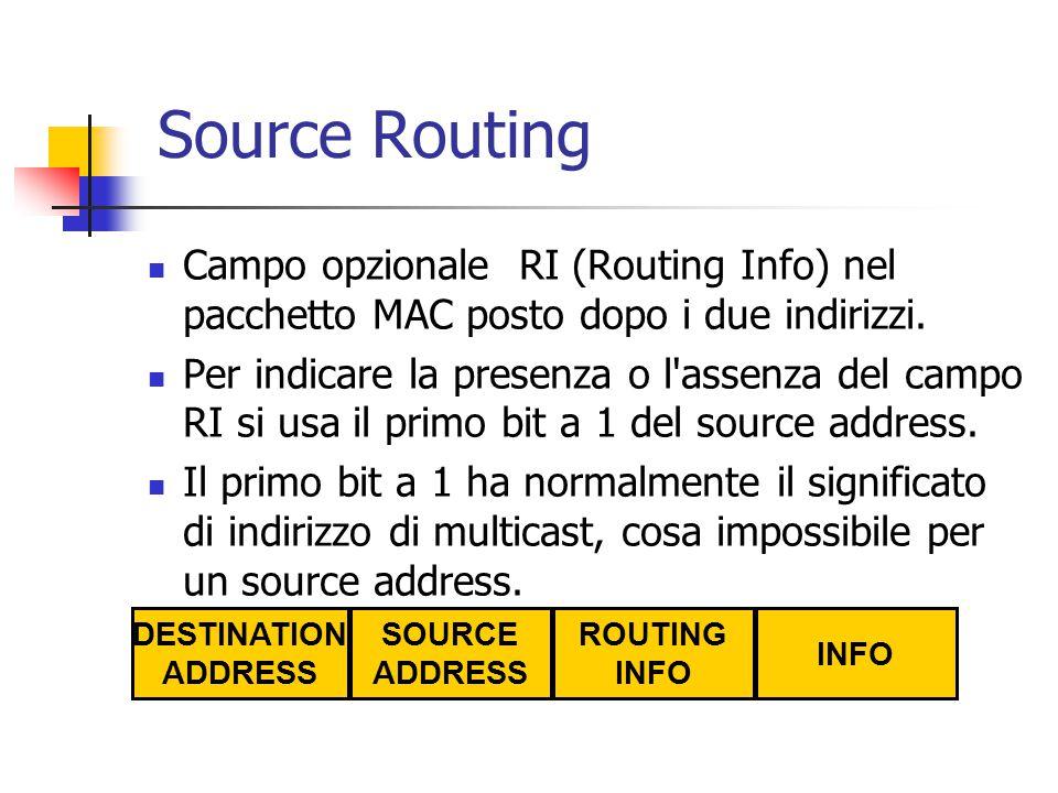Source Routing Campo opzionale RI (Routing Info) nel pacchetto MAC posto dopo i due indirizzi.
