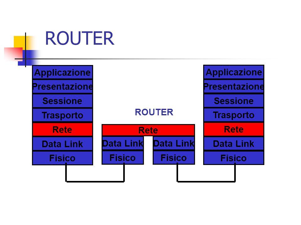 ROUTER Applicazione Applicazione Presentazione Presentazione Sessione