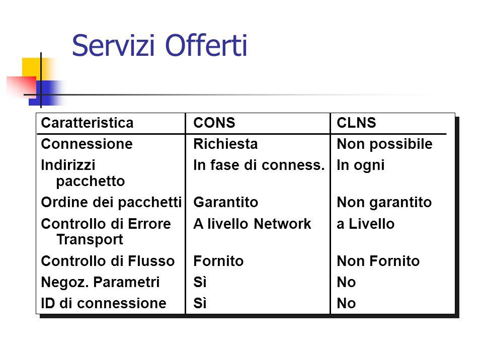 Servizi Offerti Caratteristica CONS CLNS