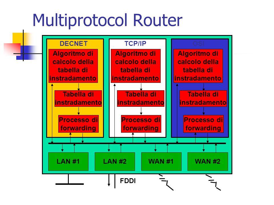 Multiprotocol Router LAN #1 LAN #2 WAN #1 WAN #2 Algoritmo di