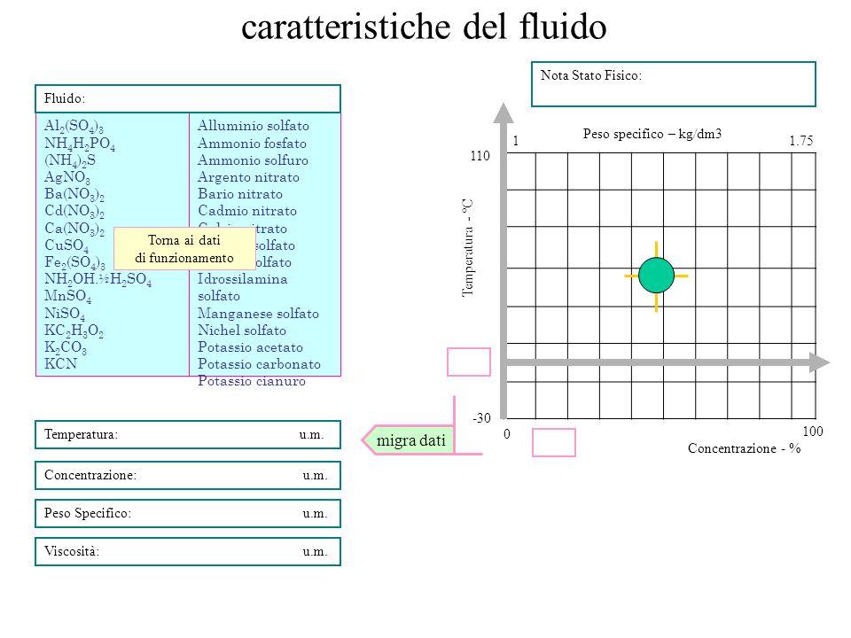 caratteristiche del fluido