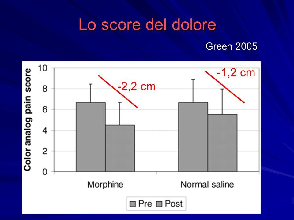 Lo score del dolore Green 2005