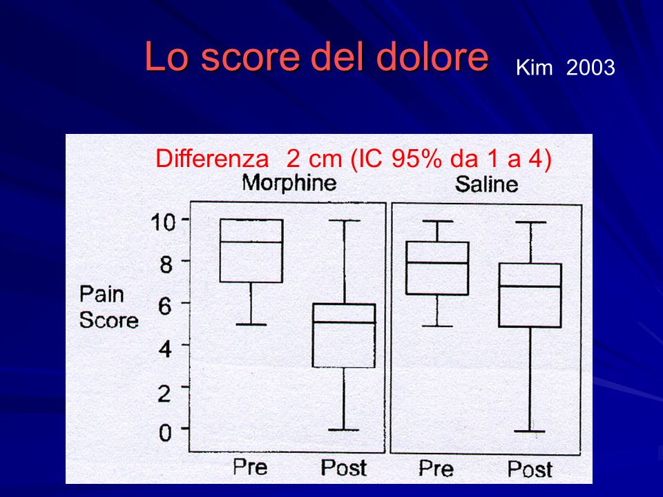 Lo score del dolore Kim 2003 Differenza 2 cm (IC 95% da 1 a 4)