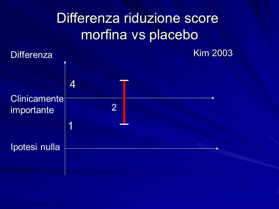 Differenza riduzione score morfina vs placebo Kim 2003
