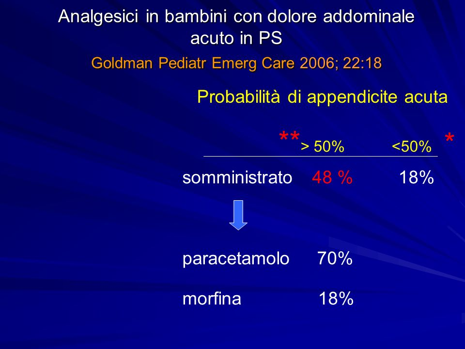 Analgesici in bambini con dolore addominale acuto in PS Goldman Pediatr Emerg Care 2006; 22:18