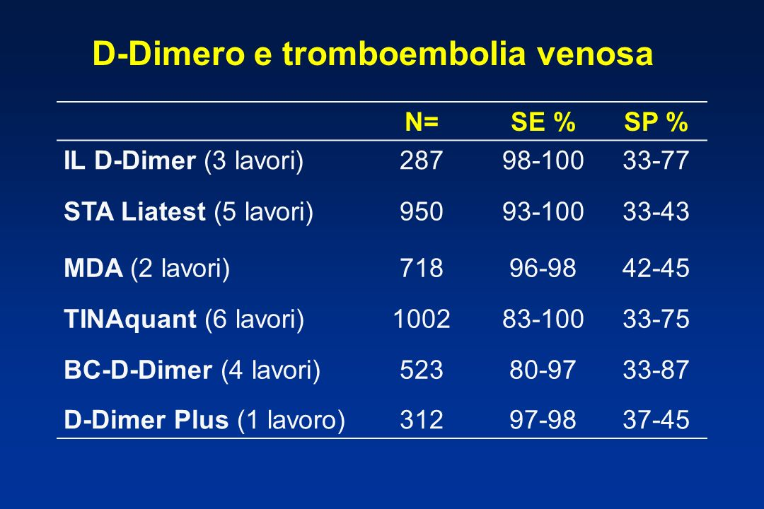 D-Dimero e tromboembolia venosa
