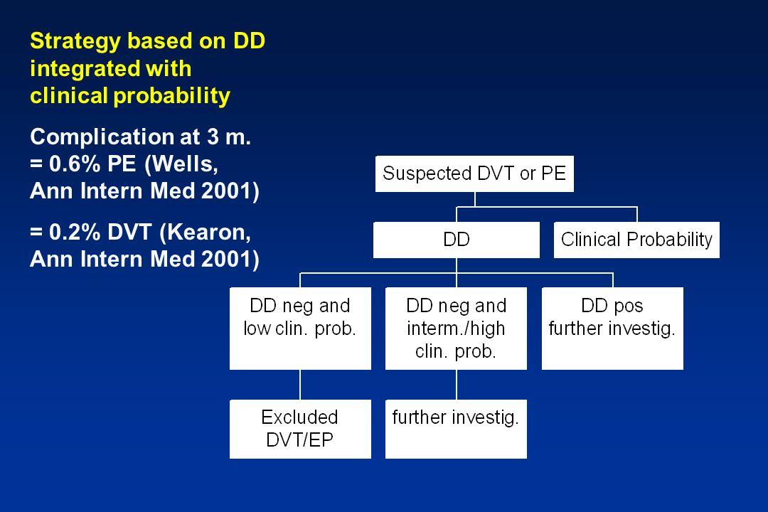 Strategy based on DD integrated with clinical probability