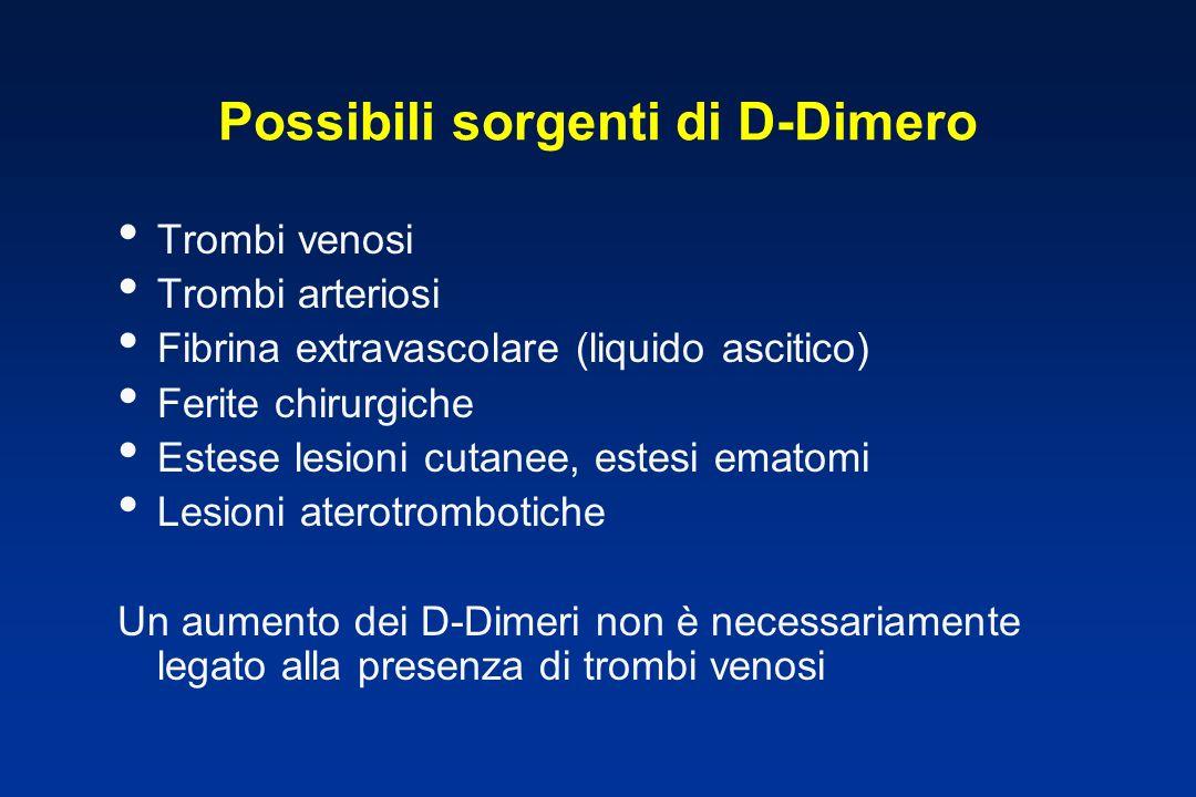 Possibili sorgenti di D-Dimero