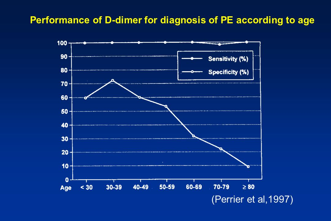 Performance of D-dimer for diagnosis of PE according to age