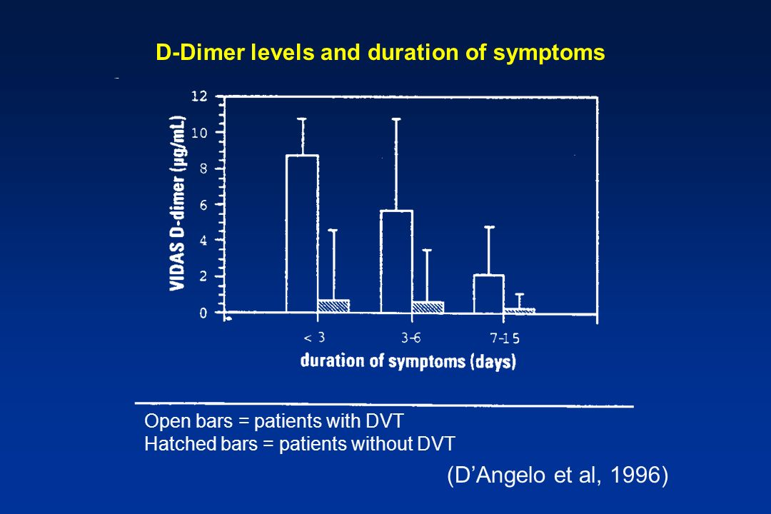 D-Dimer levels and duration of symptoms