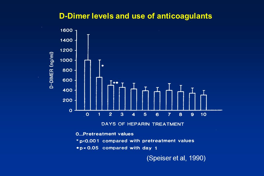 D-Dimer levels and use of anticoagulants