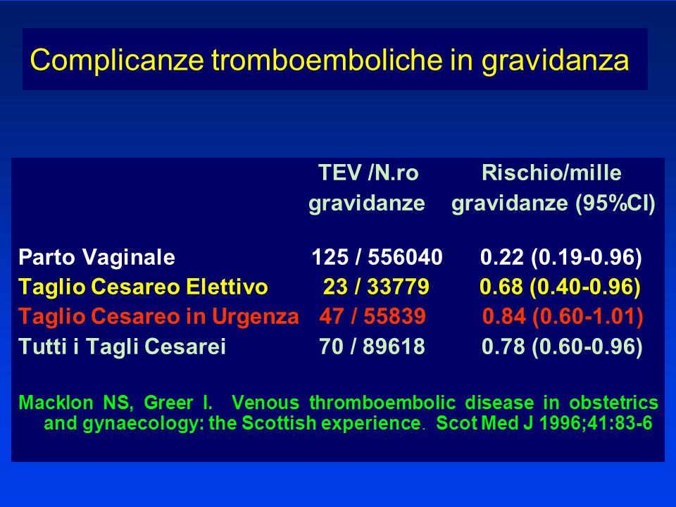 gravidanze gravidanze (95%CI)