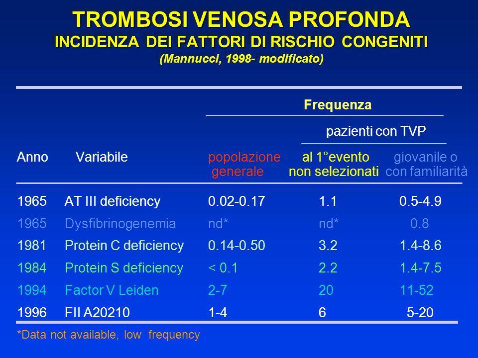 TROMBOSI VENOSA PROFONDA INCIDENZA DEI FATTORI DI RISCHIO CONGENITI (Mannucci, 1998- modificato)
