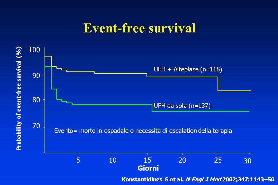 Probability of event-free survival (%)