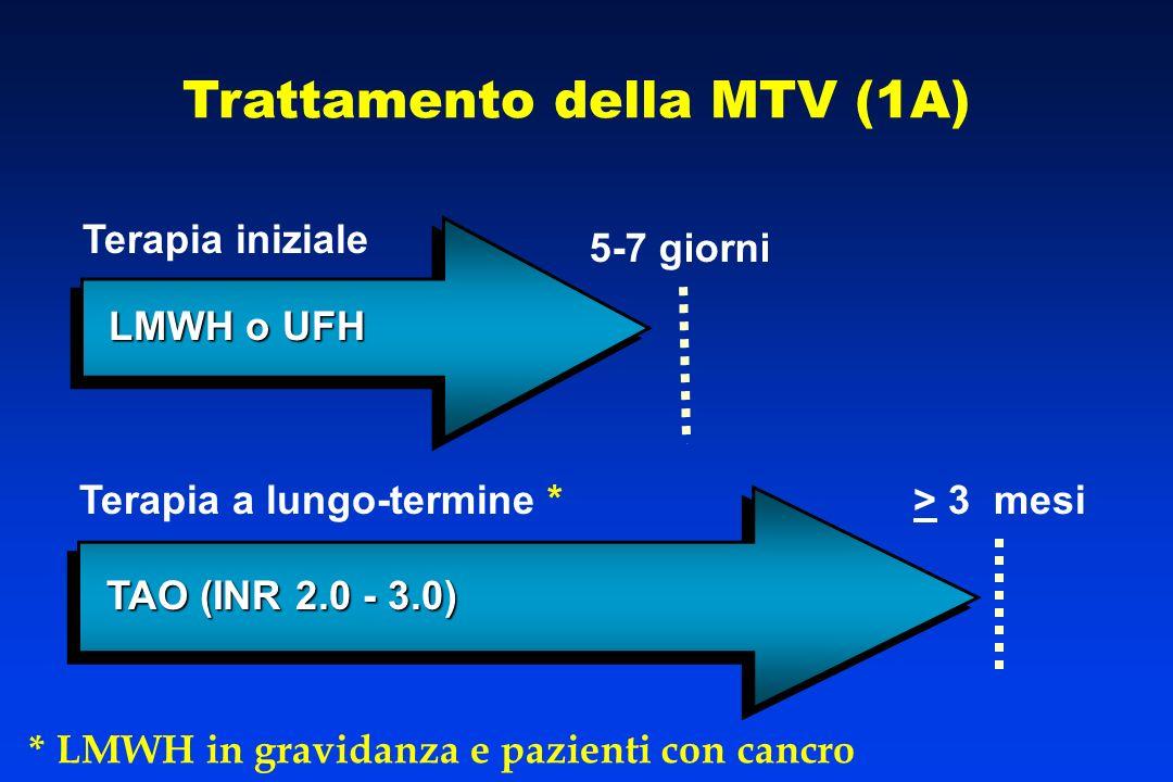 Trattamento della MTV (1A)