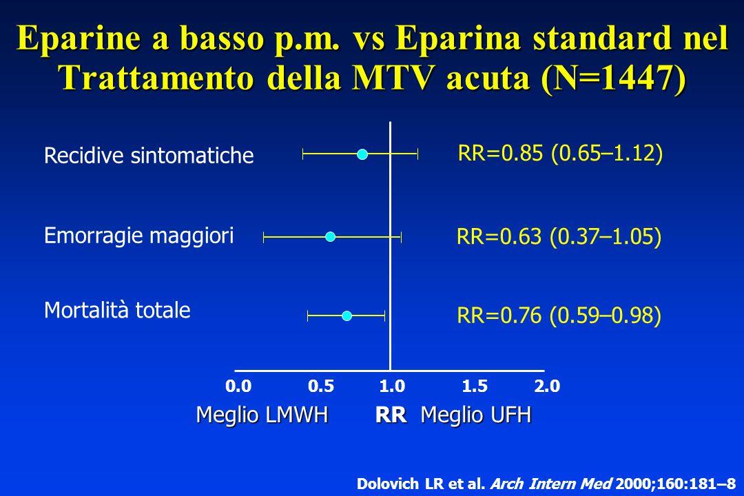 Eparine a basso p.m. vs Eparina standard nel Trattamento della MTV acuta (N=1447)