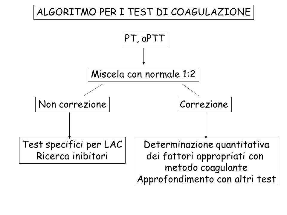 ALGORITMO PER I TEST DI COAGULAZIONE