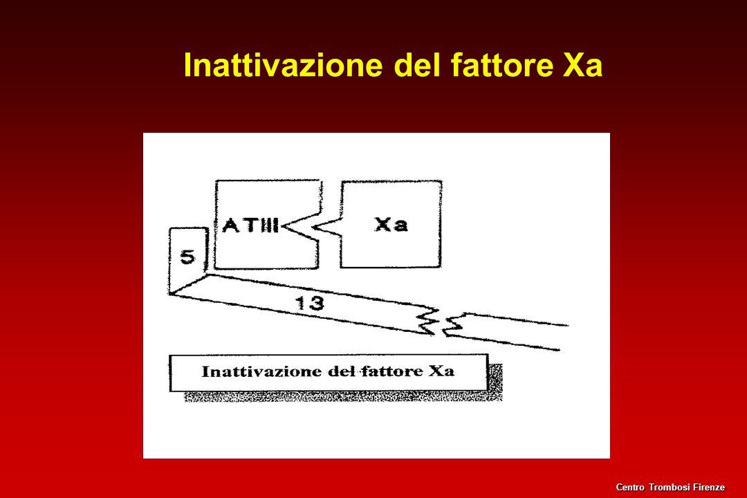 Inattivazione del fattore Xa